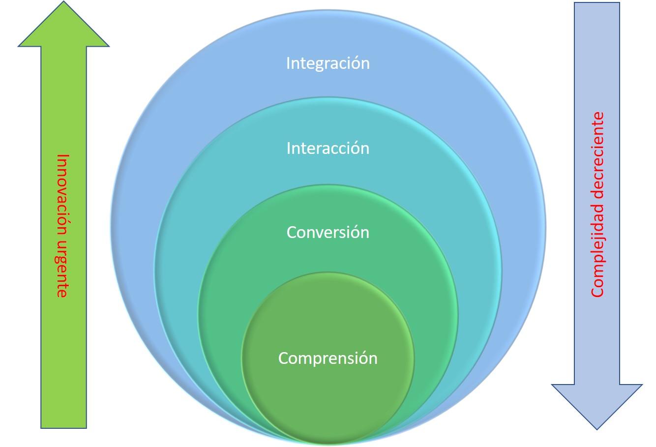 Esferas del camino hacia las transformación digital